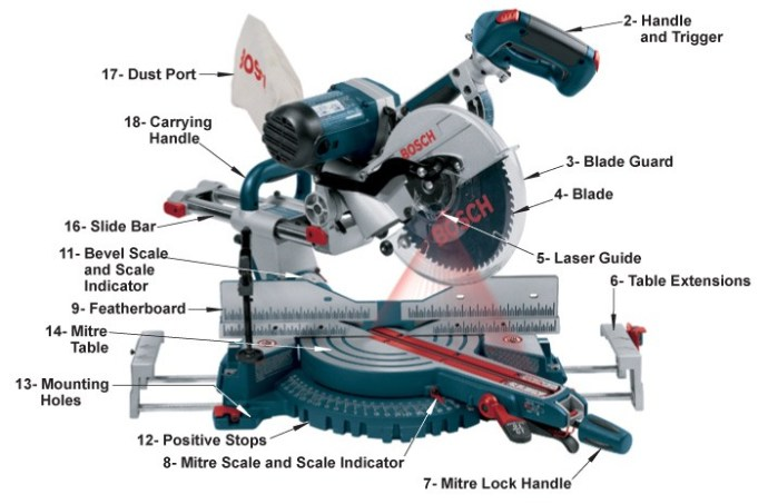 How to use a miter saw apartment improvement miter saw parts greentooth Images